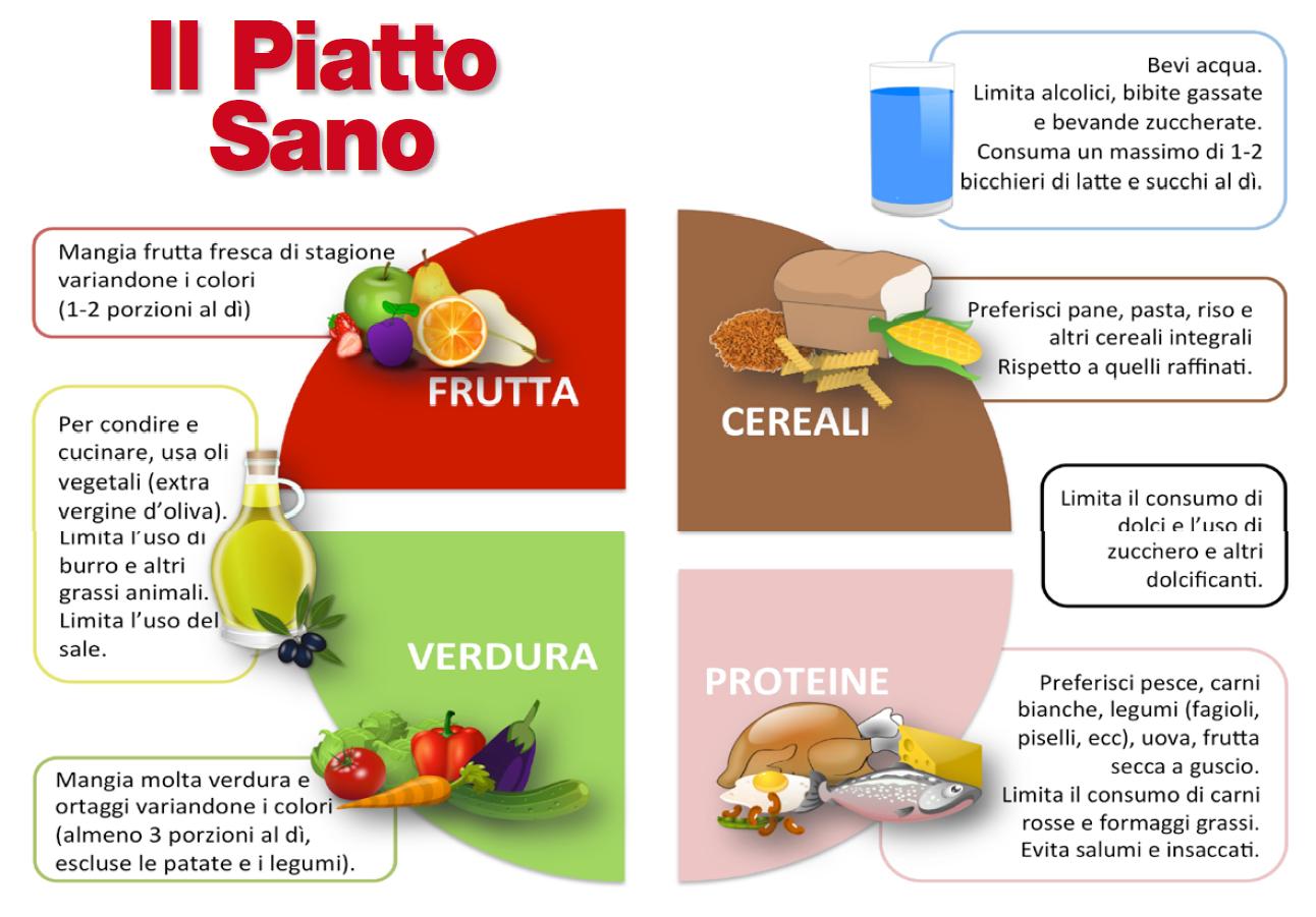 Il piatto sano