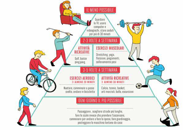 Piramide attività sportiva